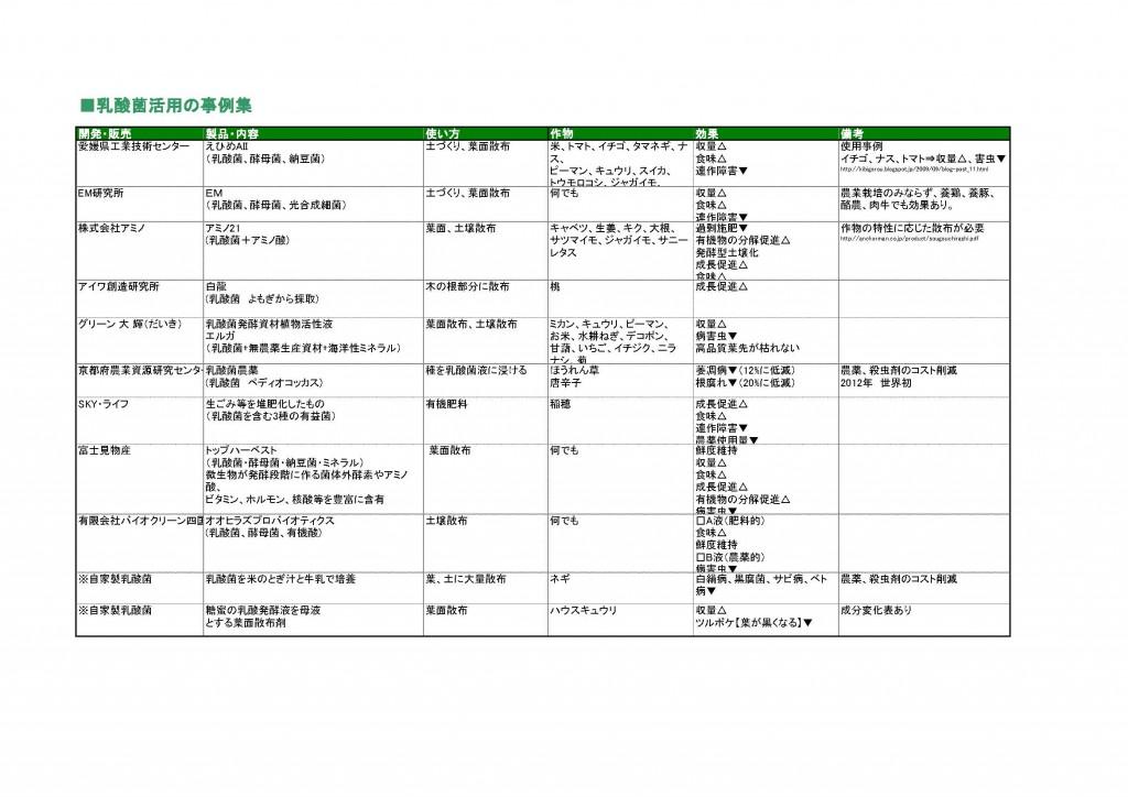 【ブログ版】乳酸菌活用の事例集