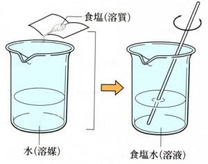 溶質・溶媒・溶液