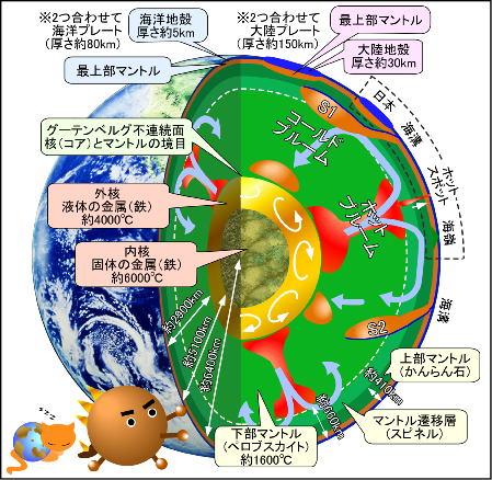 地球断面図