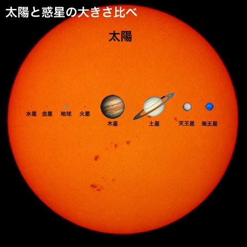 地球太陽比較