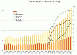 米 グラフ