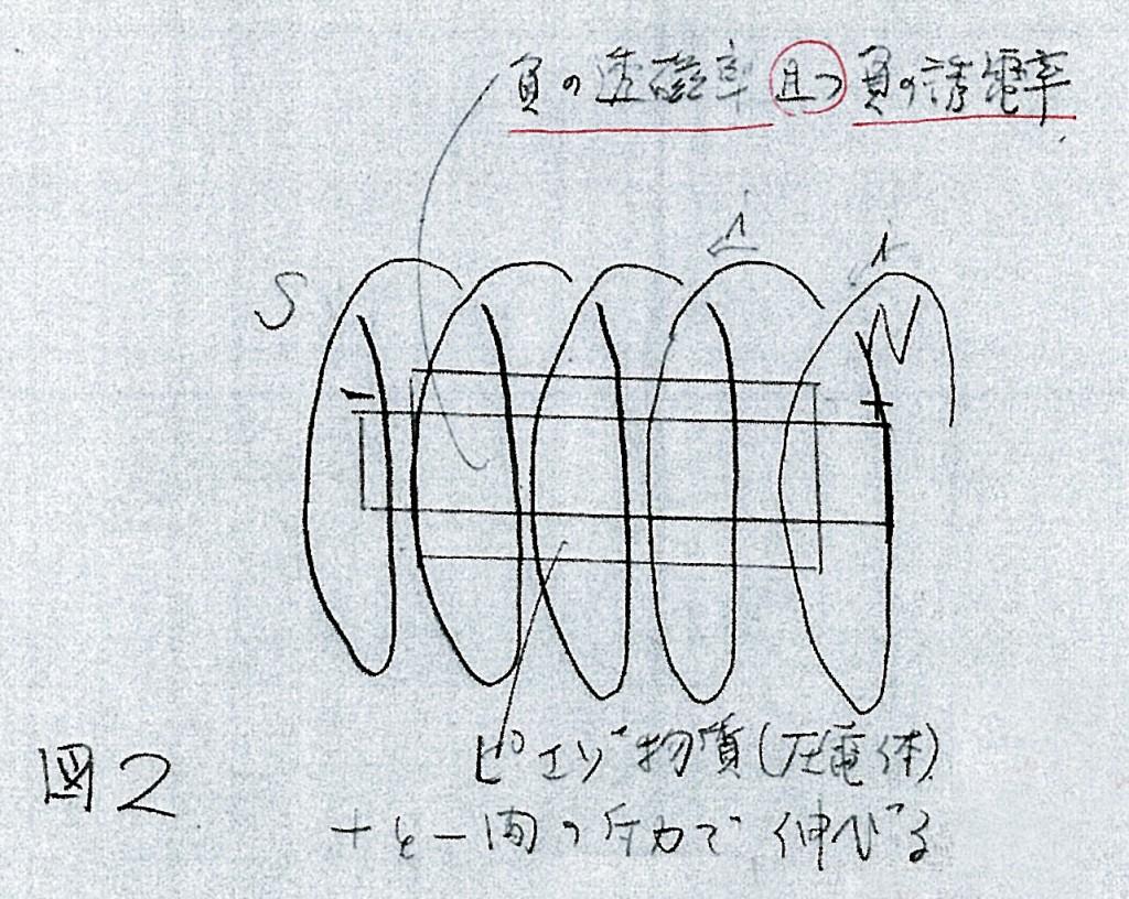 佐野千遥メモ 府の透磁率 負の誘電率