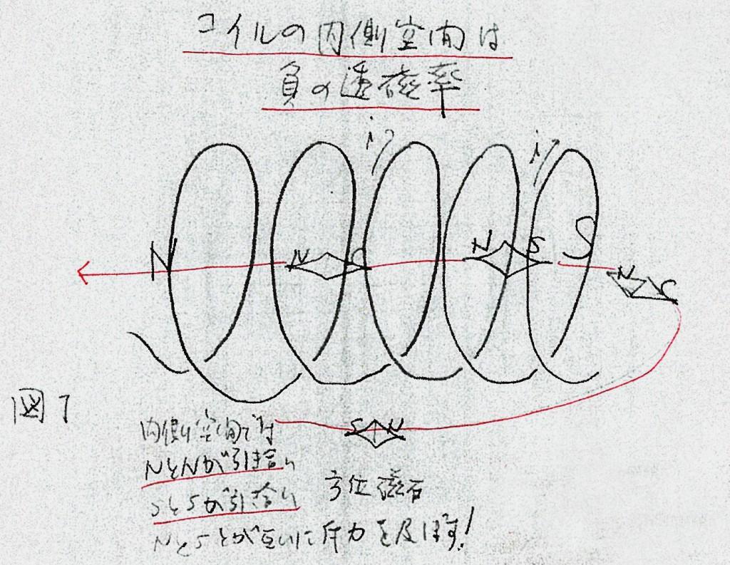 佐野千遥メモ 負の透磁率